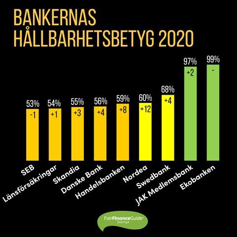 Bankernas hållbarhetsbetyg 2020