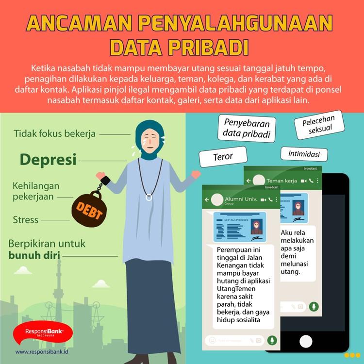 Terjerat Kasus Pinjaman Online Pinjol Ilegal Responsibank