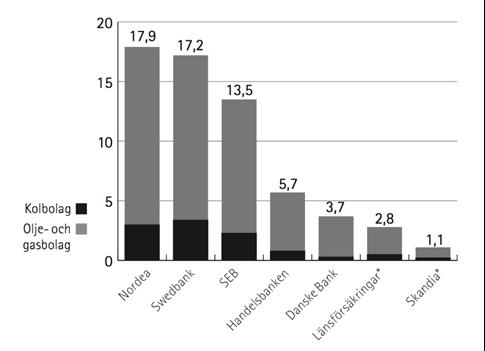 Bankernas ägande i CU200 enligt undersökningen. Enhet: miljarder kronor.